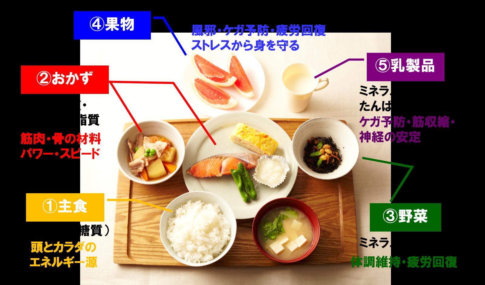 「栄養フルコース型」の食事
